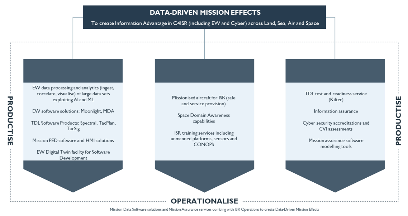Meta Mission Data-Driven Effects